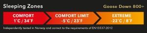 Direct Ascent temperature bar